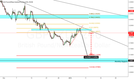 GBPNZD: Pound/Kiwi short downside potential 750 Pips