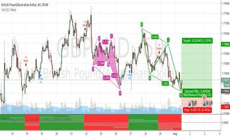 GBPAUD: AB=CD bullish pattern