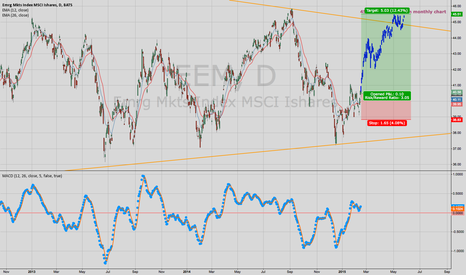 EEM: LONG : Emerging Market (EEM)