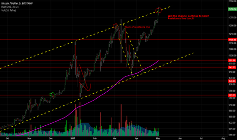 BTCUSD: Bitcoin Channel To Remain True?