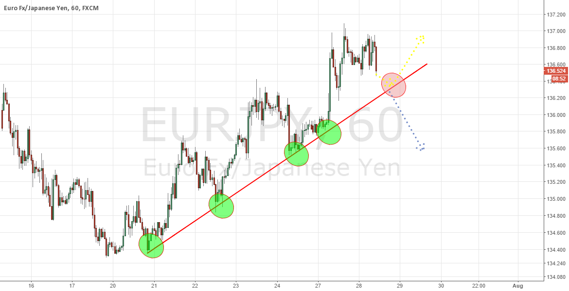 EURJPY; UP OR DOWN