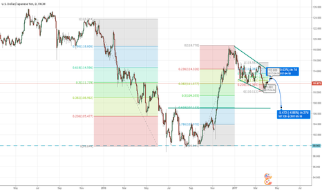 USDJPY: USDJPY - Consolidation before Short?