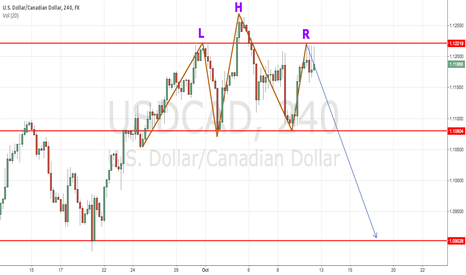 USDCAD: probably, Head and Shoulders in USDCSD 4H