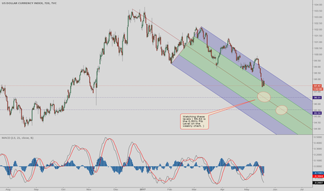 DXY: DXY - still short, but watch for support soon.