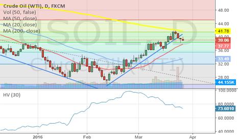 USOIL: Crude Oil - Turn to bearish market???