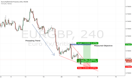 EURGBP: EURGBP - Descending Wedge - 1 Hour to 4 Hour Long Opportunity