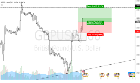 GBPUSD: TRADING RECORD
