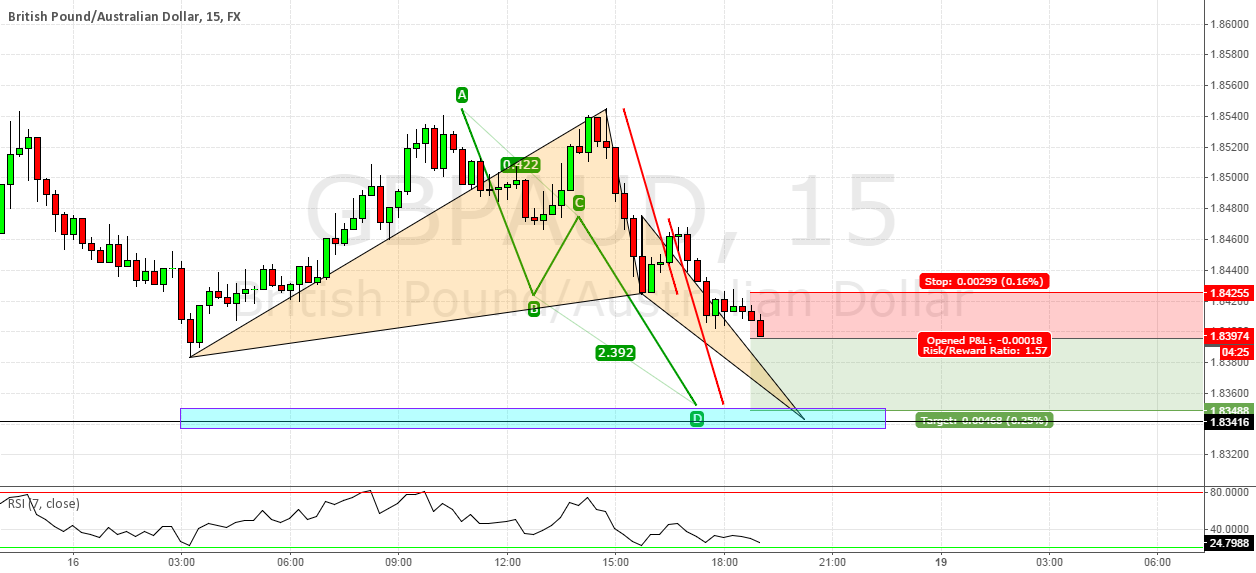 GO SHORT TO GET FILLED THE PATTERN
