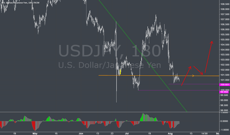 USDJPY: USD JPY NFP possible moovement long