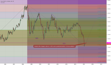 EURUSD: EUR/USD Weekly Market Structure Low Long Triggers above 1.1521