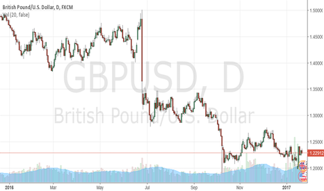 GBPUSD: why you should buy Sterling Pound