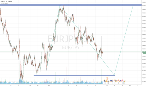 EURJPY: EUR/JPY rebound perhaps by late October/early November.