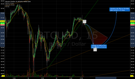 BTCUSD: Another dip befre resuming uptrend