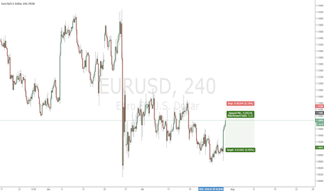 EURUSD: EURUSD - Thursday reversal