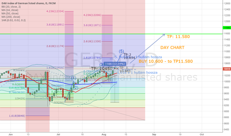 GER30: DAX30 DAY CHART long to 11.580