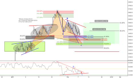 IND1!: (4h) Deeper at 78 for a Cypher // Bovespa (following)