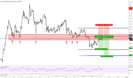 AUDJPY: Structure trade breakdown w/video