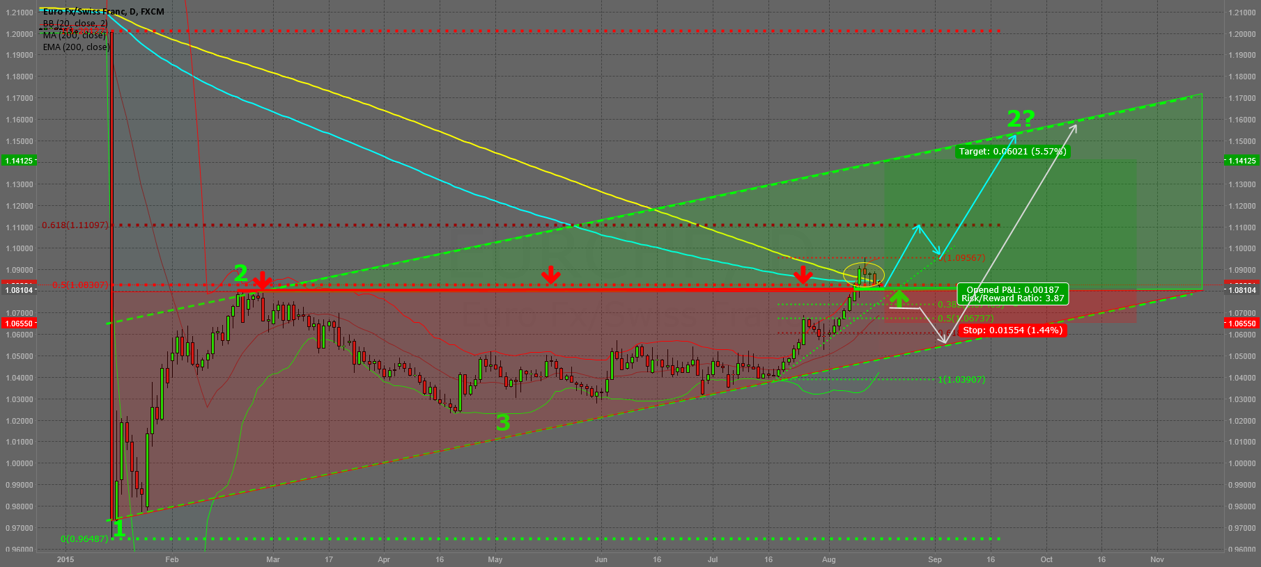 Update EUR/CHF: Retest of the Breakout Level