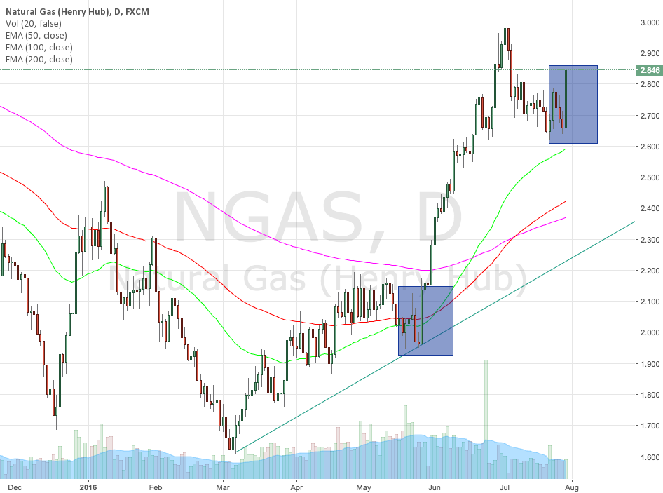 Natural Gas rally again.