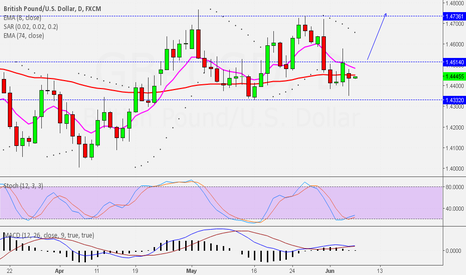 GBPUSD: Weekly Analysis GBPUSD