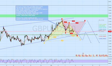 GBPUSD:  GBPUSD  Using Advanced Patterns to predict next breakout