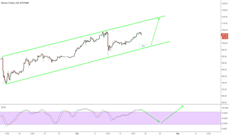 BTCUSD: Another opportunity to go long!!!