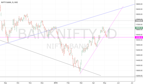 BANKNIFTY: BANKNIFTY- Watch the trendlines closely. IHS too developing