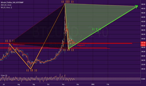 BTCUSD: Will Support Hold