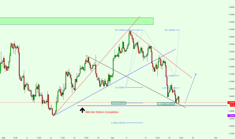 GBPUSD: GBPUSD Long Analysis & Bullish Bat Pattern
