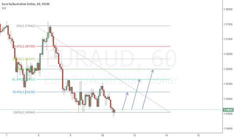EURAUD: weak down trend