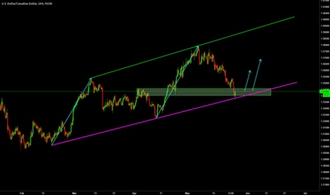 USDCAD: USDCAD / H4