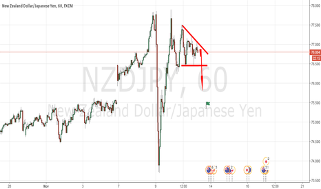 NZDJPY: Nzdjpy Short Looking Brilliant