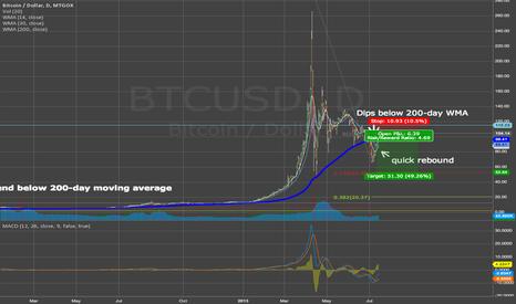 BTCUSD: 2nd Bitcoin Bear Cycle