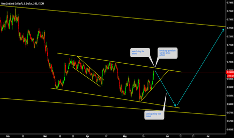 NZDUSD: NZDUSD Watch price action under trend line