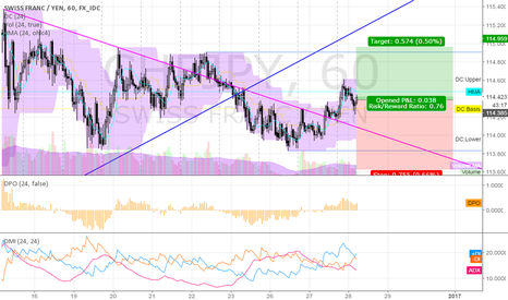 CHFJPY: long CHFJPY @ 1h @ trading capability for this 52nd week `16