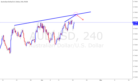 AUDUSD: AUDUSD SELL IDEA