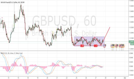 GBPUSD: GBP/USD Тройное дно.