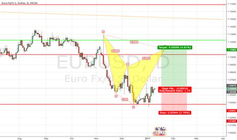 EURUSD: Long position