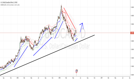 USDCAD: Go with the trend