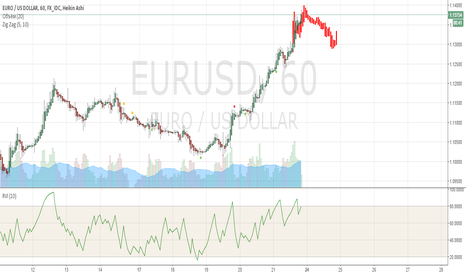 EURUSD: Коррекция импульса