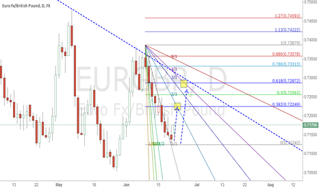 EURGBP: EURGBP,    D,       Bull