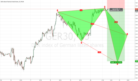 GER30: DAX Short 5-0 Pattern