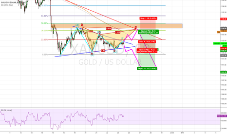 XAUUSD: GOLD, break wedge and continue fall ?