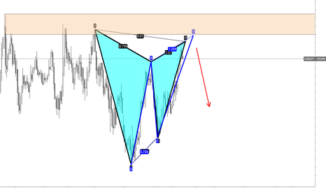EURJPY: EURJPY Advanced patterns and supply zone