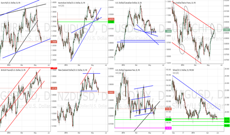 EURUSD: General Market Outlook - May 28th, 2014