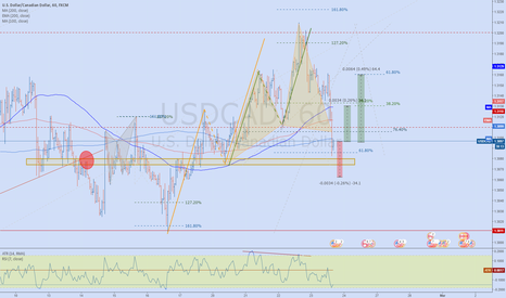 USDCAD: CYPHER BULLISH before the crude oil inventories number release