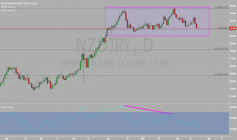 NZDJPY: Short on close below 80.000.