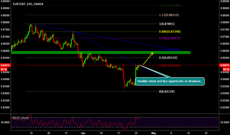EURGBP: Possible retest and buy position on breakout...