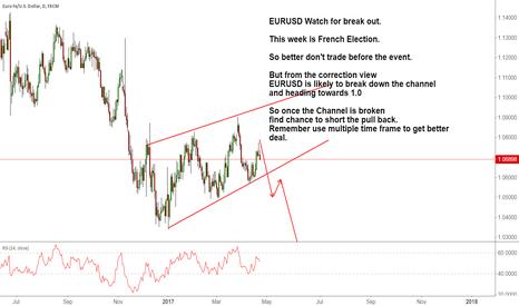 EURUSD: EURUSD Watch for break out.