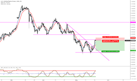 USDCHF: USDCHF short to test range.